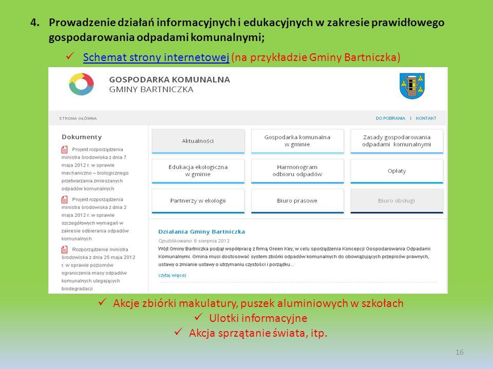 Schemat strony internetowej (na przykładzie Gminy Bartniczka)