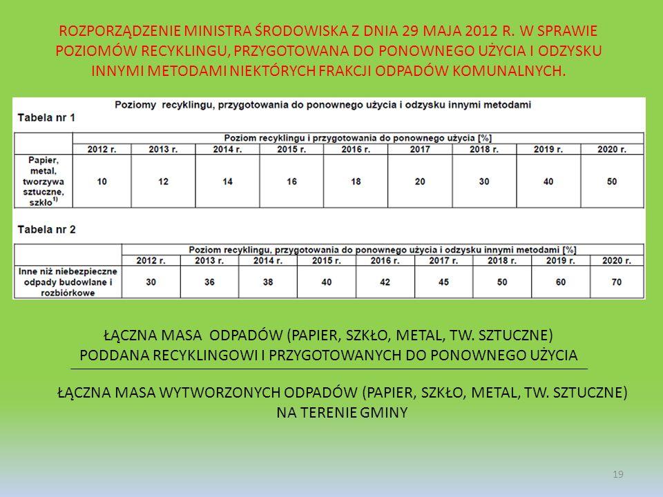 ROZPORZĄDZENIE MINISTRA ŚRODOWISKA Z DNIA 29 MAJA 2012 R
