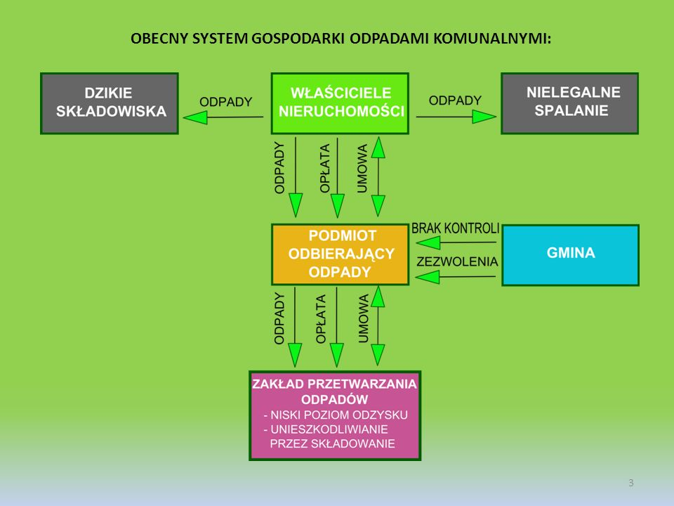 OBECNY SYSTEM GOSPODARKI ODPADAMI KOMUNALNYMI: