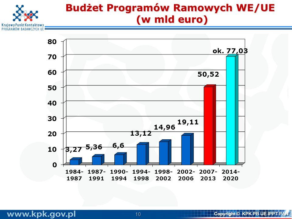 Budżet Programów Ramowych WE/UE