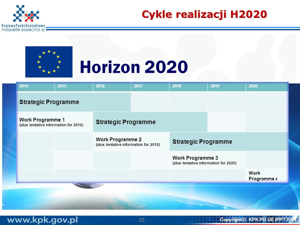 Horizon 2020 Cykle realizacji H2020 Strategic Programme