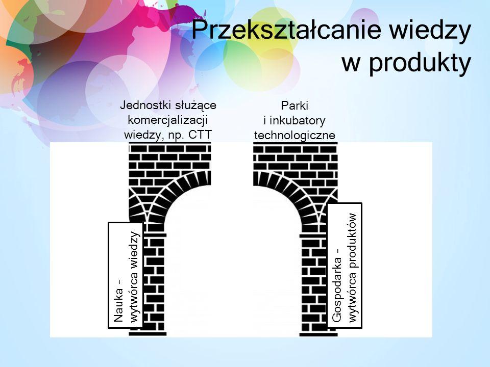 Przekształcanie wiedzy w produkty