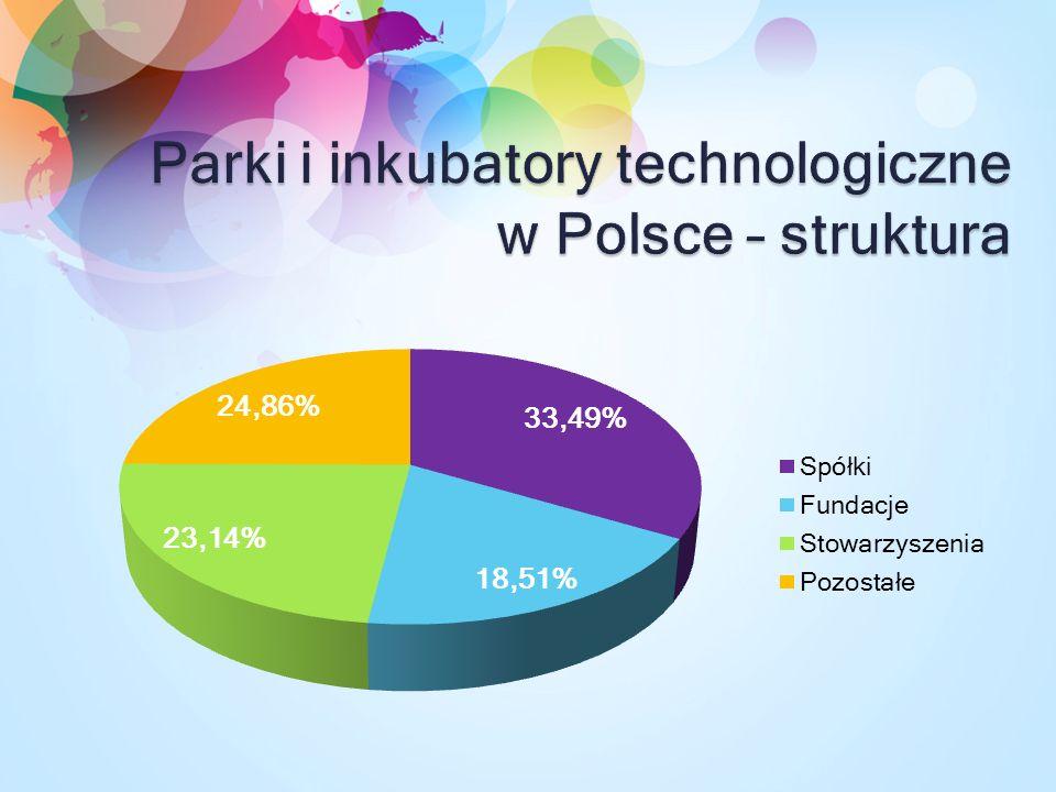 Parki i inkubatory technologiczne w Polsce – struktura