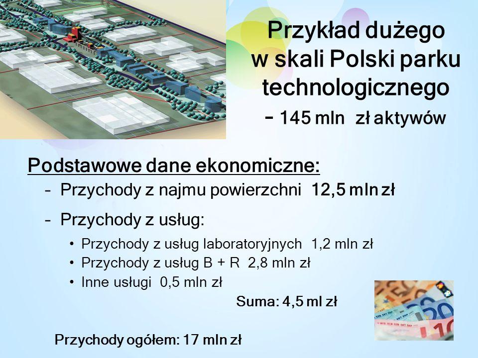 Przykład dużego w skali Polski parku technologicznego – 145 mln zł aktywów