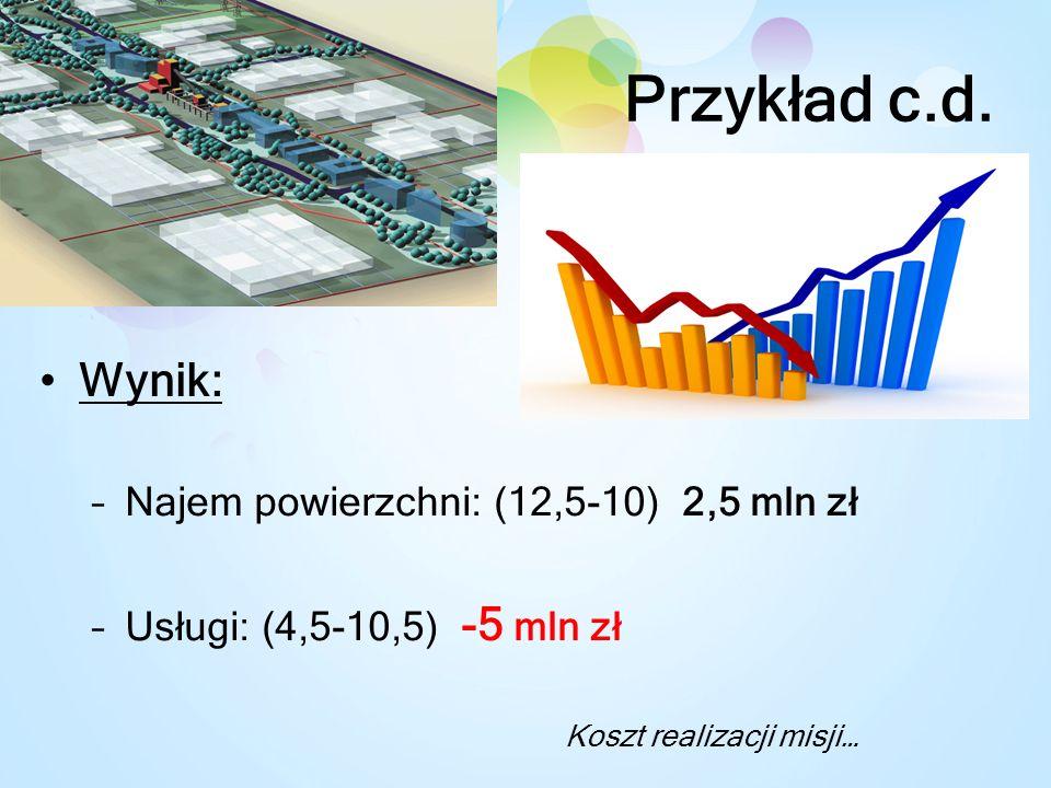 Przykład c.d. Wynik: Najem powierzchni: (12,5-10) 2,5 mln zł