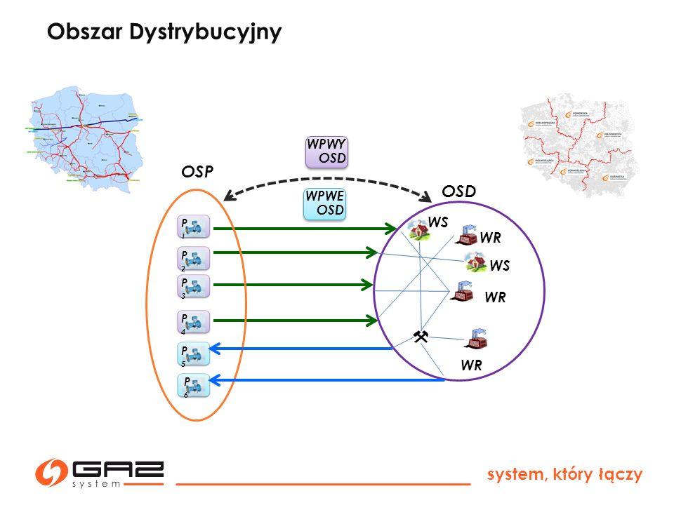 Obszar Dystrybucyjny OSP OSD system, który łączy WS WR WPWY OSD