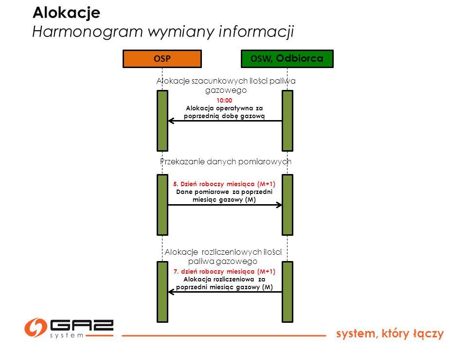 Harmonogram wymiany informacji