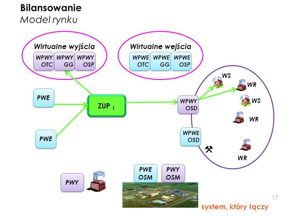 Bilansowanie Model rynku ZUP 1 Wirtualne wyjścia Wirtualne wejścia