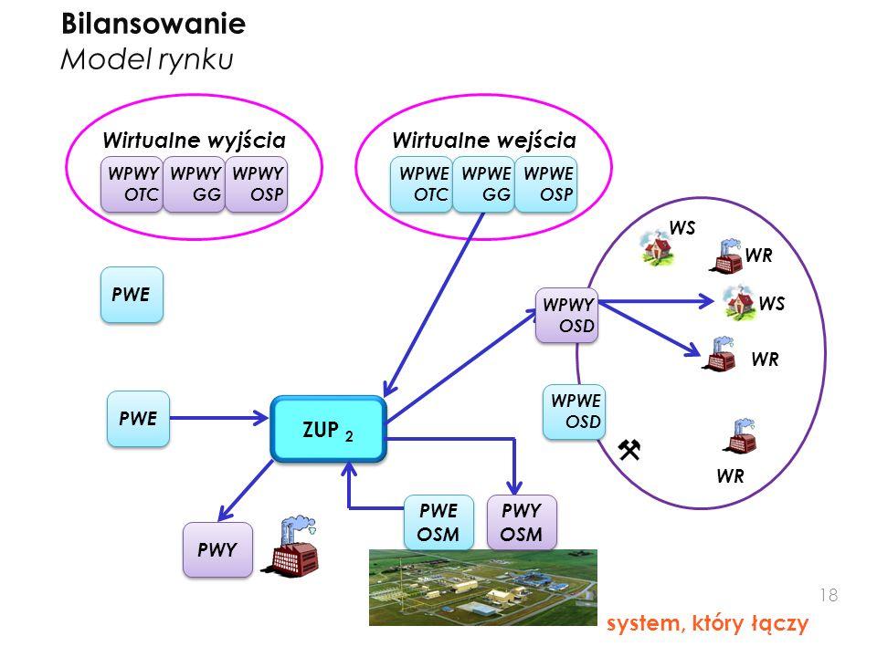 Bilansowanie Model rynku ZUP 2 Wirtualne wyjścia Wirtualne wejścia