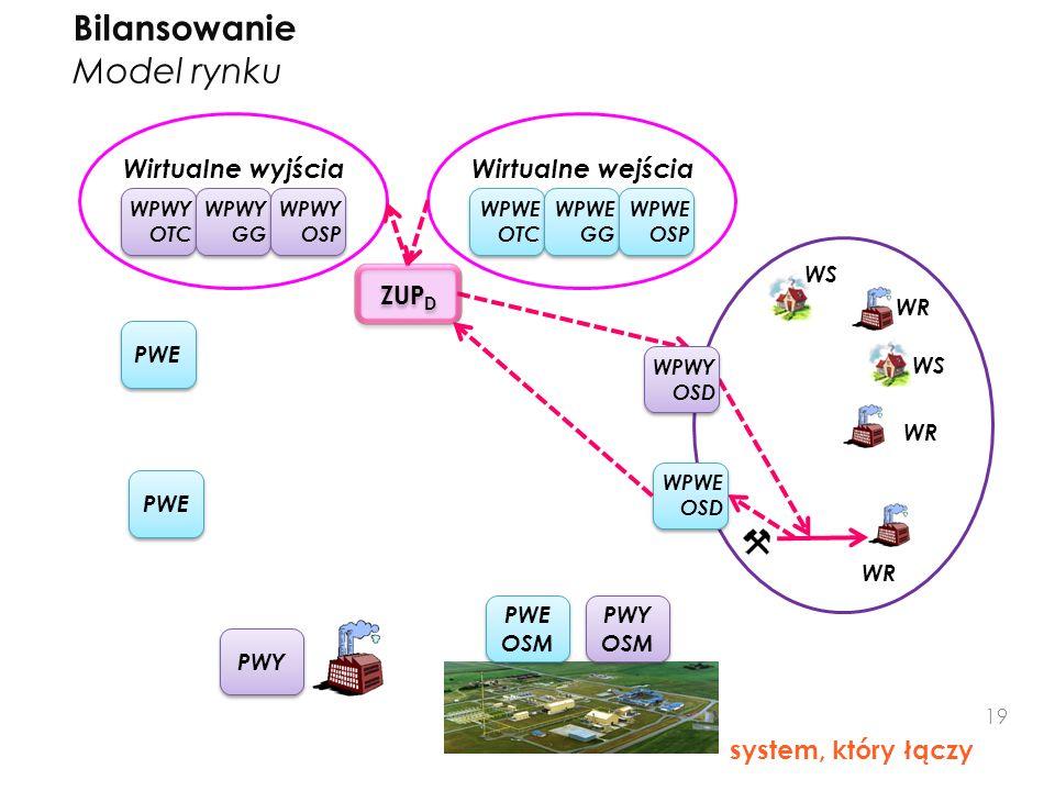 Bilansowanie Model rynku Wirtualne wyjścia Wirtualne wejścia ZUPD
