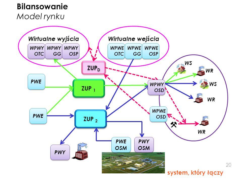 Bilansowanie Model rynku ZUP 1 ZUP 2 Wirtualne wyjścia