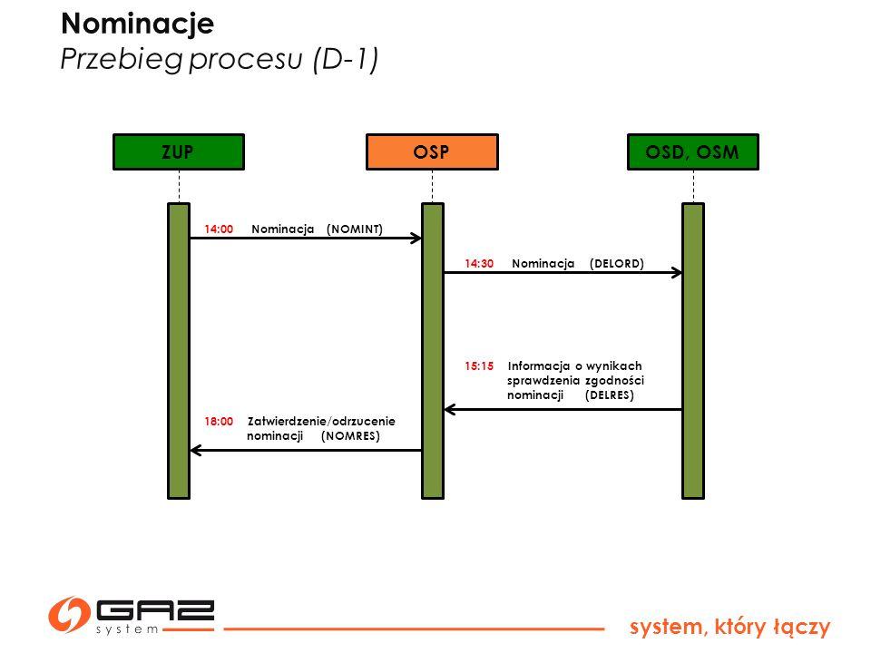 Nominacje Przebieg procesu (D-1) system, który łączy ZUP OSP OSD, OSM