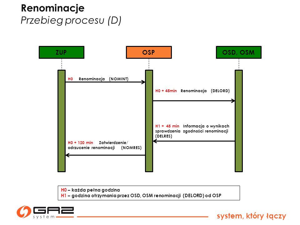 Renominacje Przebieg procesu (D) system, który łączy ZUP OSP OSD, OSM