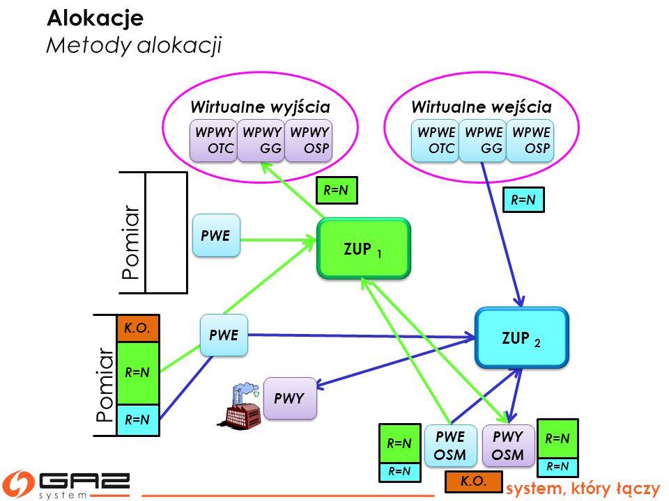 Alokacje Metody alokacji Pomiar Pomiar Wirtualne wyjścia
