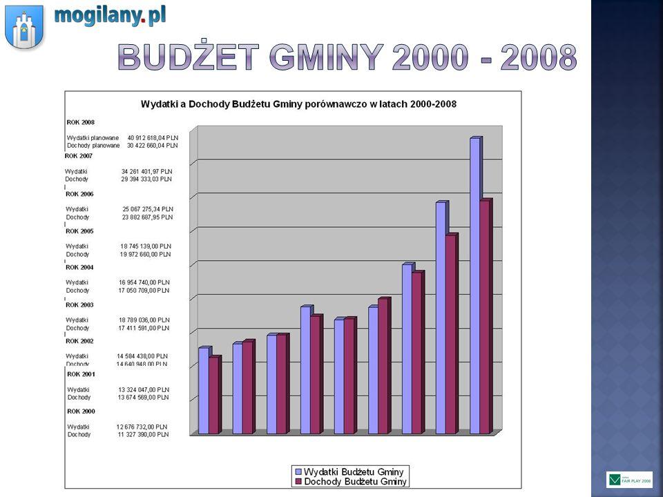 Budżet gminy 2000 - 2008