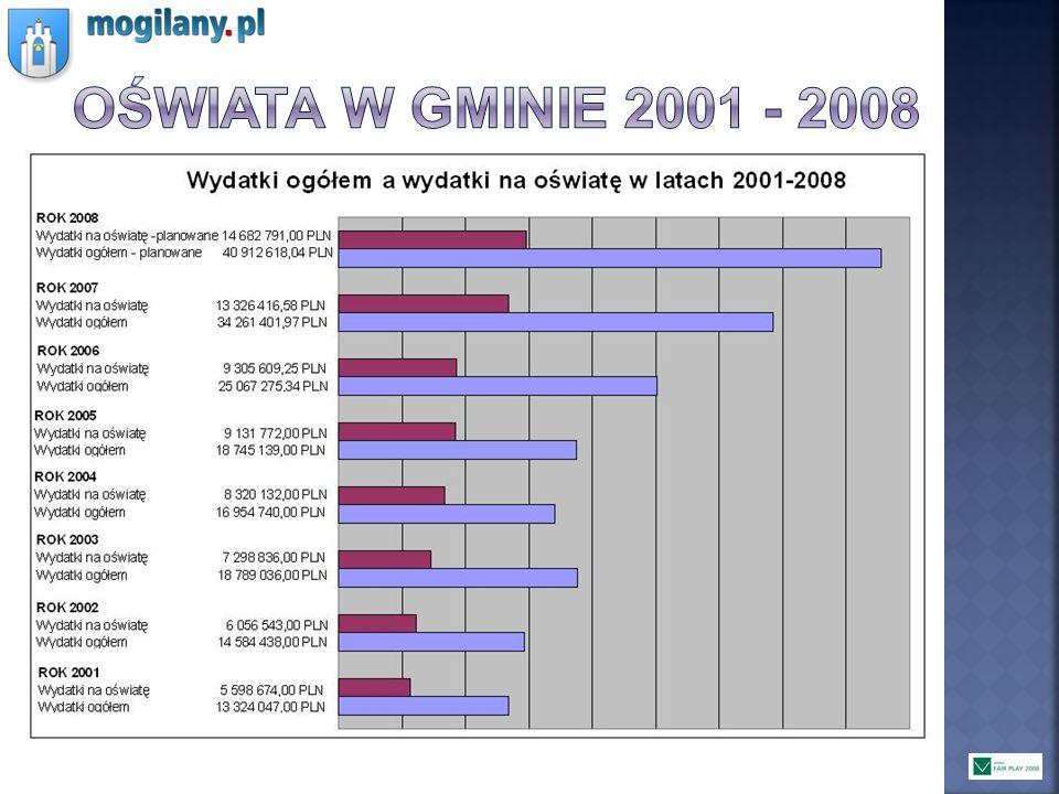 Oświata w gminie 2001 - 2008