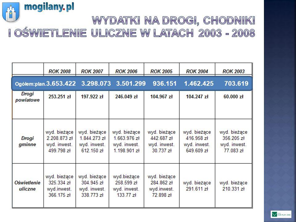 Wydatki na drogi, chodniki i oświetlenie uliczne w latach 2003 - 2008