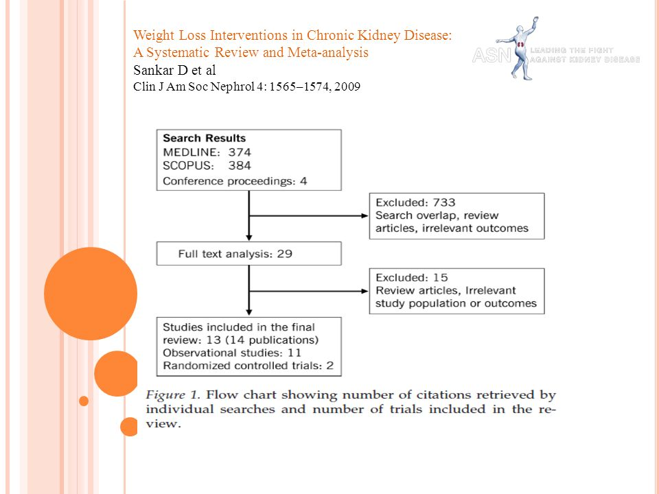Weight Loss Interventions in Chronic Kidney Disease: