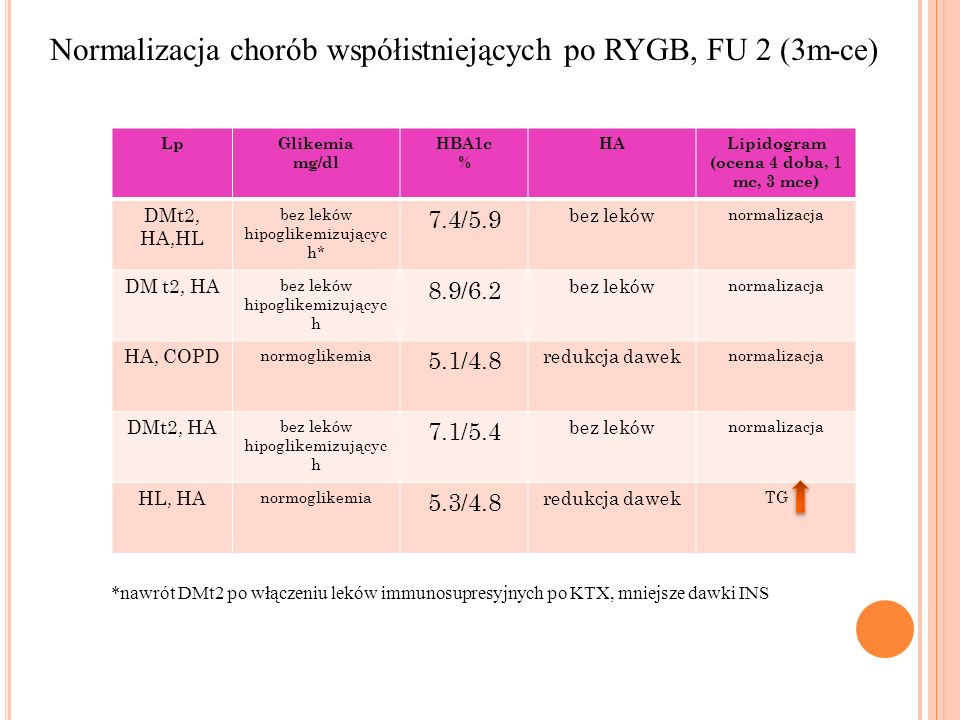 Lipidogram (ocena 4 doba, 1 mc, 3 mce)