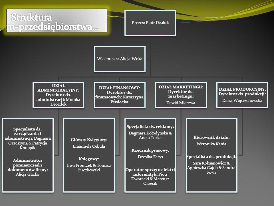 Struktura m-przedsiębiorstwa…