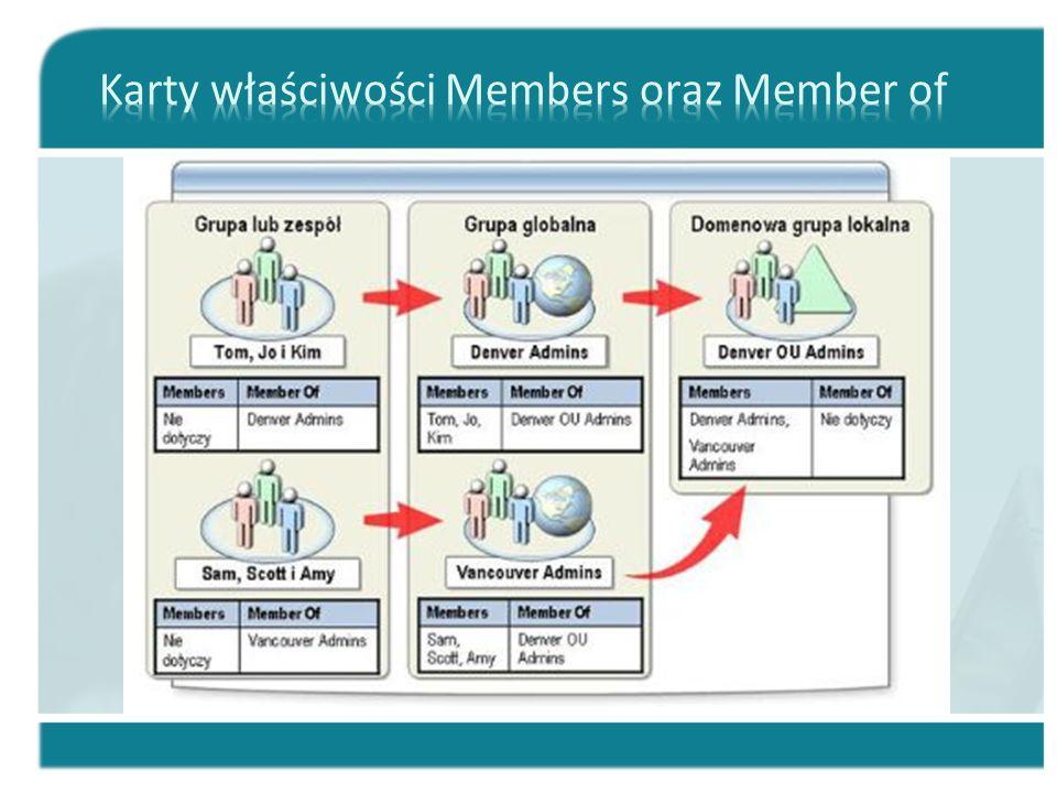 Karty właściwości Members oraz Member of