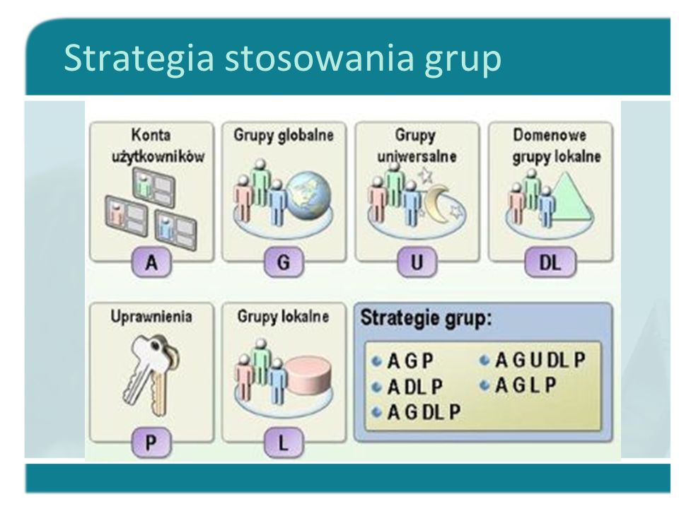 Strategia stosowania grup