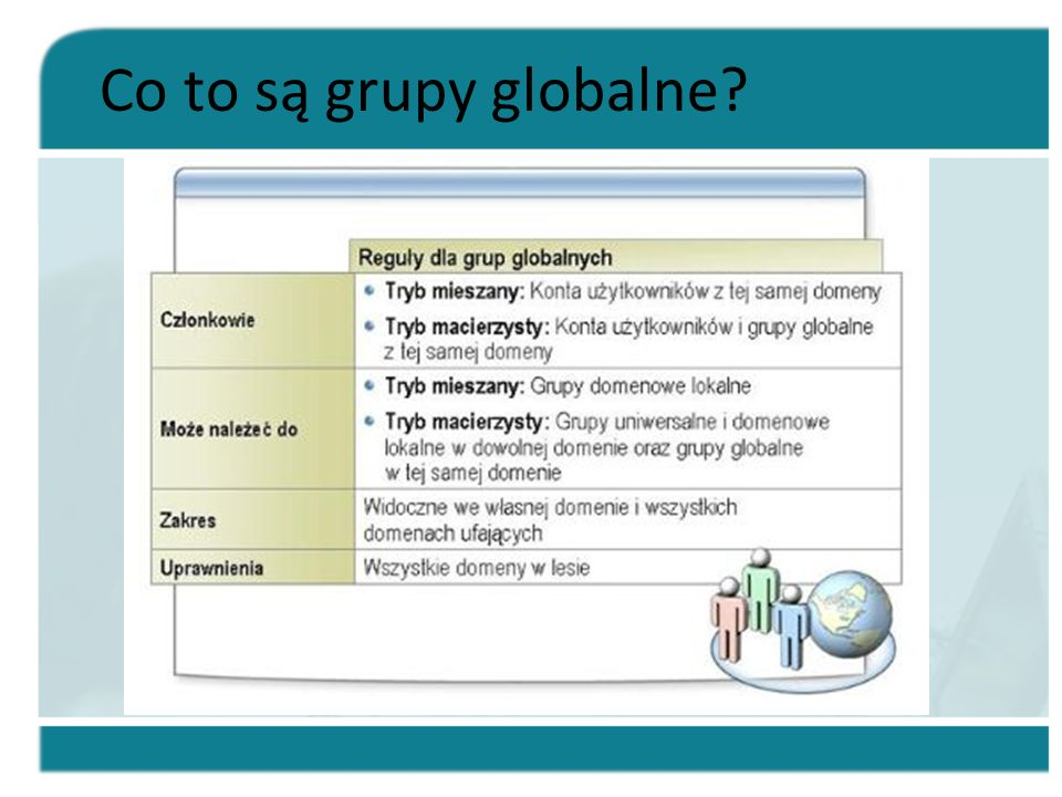 Co to są grupy globalne