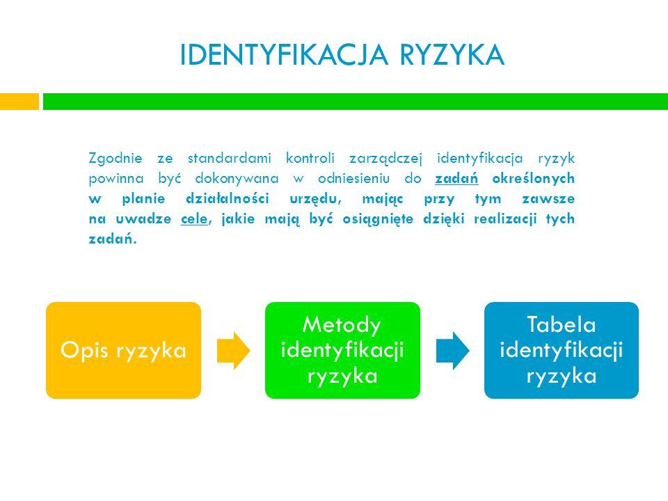 IDENTYFIKACJA RYZYKA Metody identyfikacji ryzyka Opis ryzyka