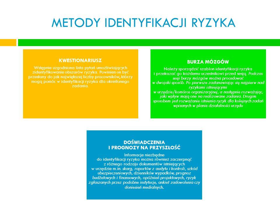 METODY IDENTYFIKACJI RYZYKA