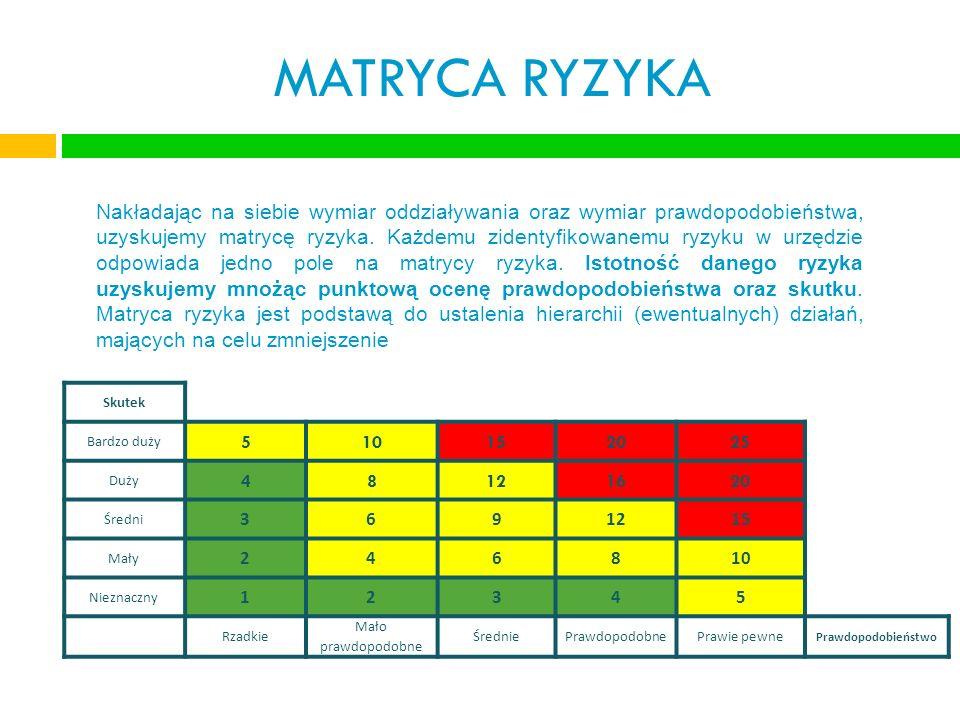 MATRYCA RYZYKA