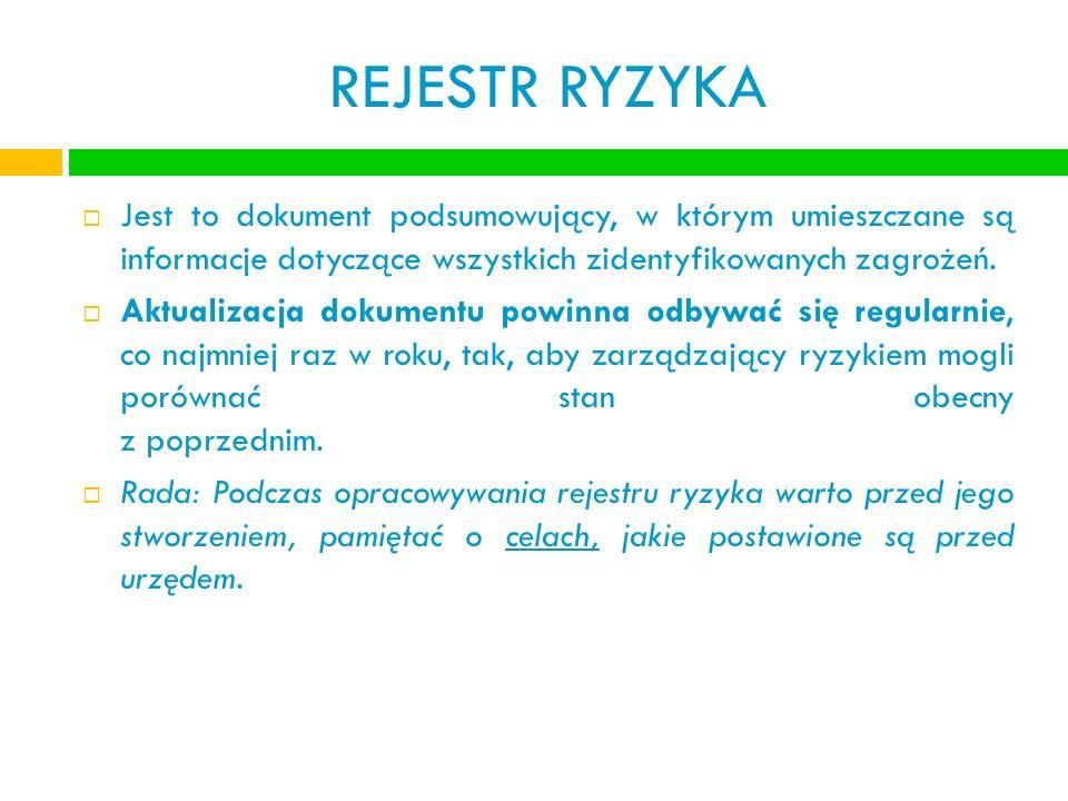 REJESTR RYZYKA Jest to dokument podsumowujący, w którym umieszczane są informacje dotyczące wszystkich zidentyfikowanych zagrożeń.