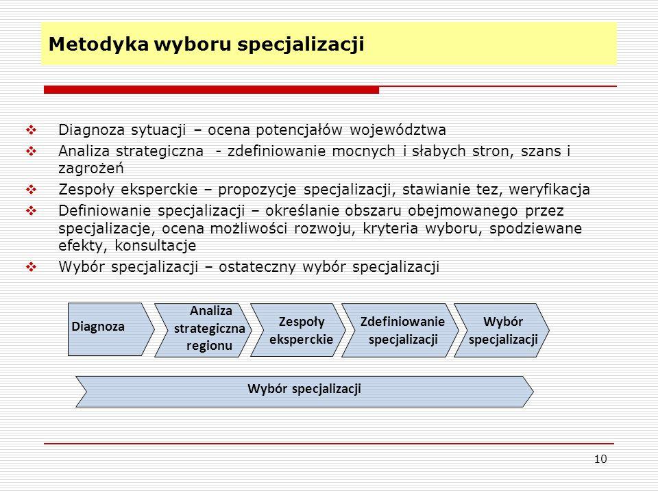 Metodyka wyboru specjalizacji