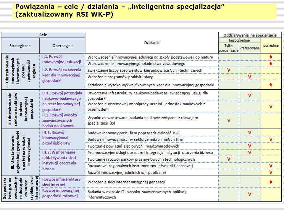 """Powiązania – cele / działania – """"inteligentna specjalizacja (zaktualizowany RSI WK-P)"""