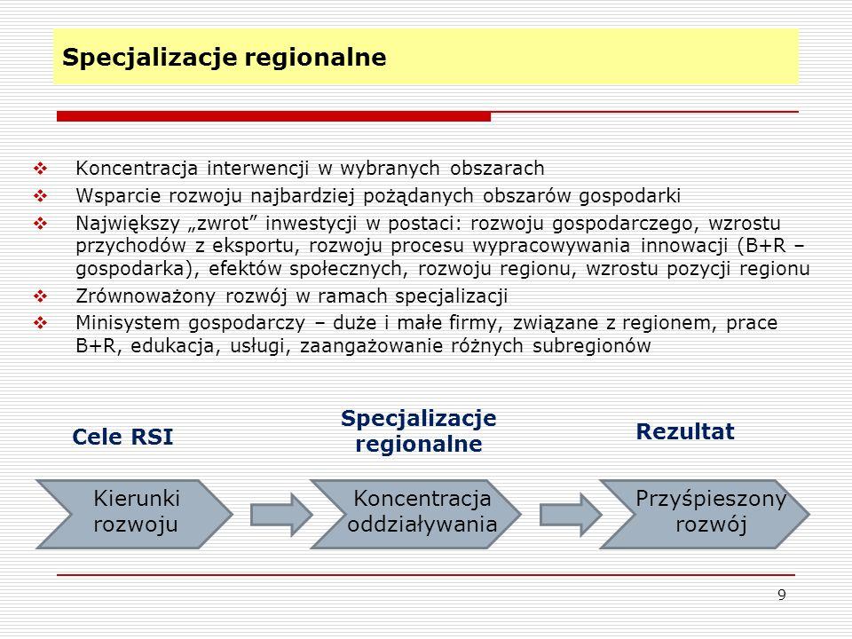 Specjalizacje regionalne