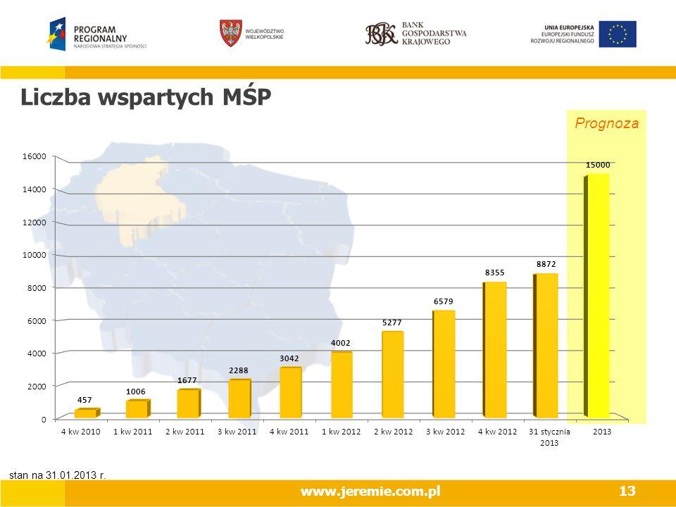 Liczba wspartych MŚP Prognoza www.jeremie.com.pl 2017-03-28