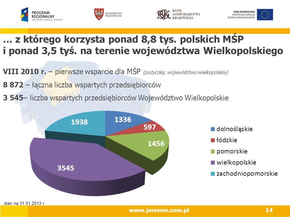 … z którego korzysta ponad 8,8 tys. polskich MŚP