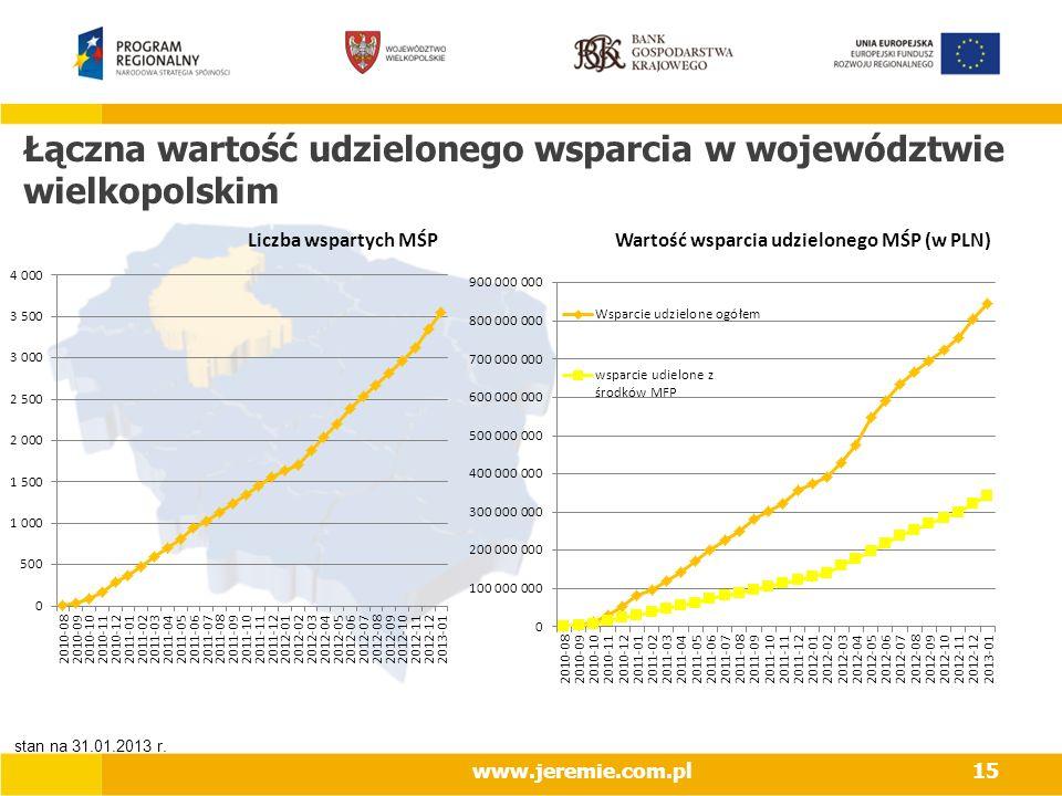 Łączna wartość udzielonego wsparcia w województwie wielkopolskim