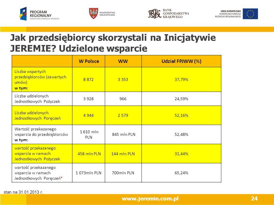2017-03-28 Jak przedsiębiorcy skorzystali na Inicjatywie JEREMIE Udzielone wsparcie. W Polsce. WW.