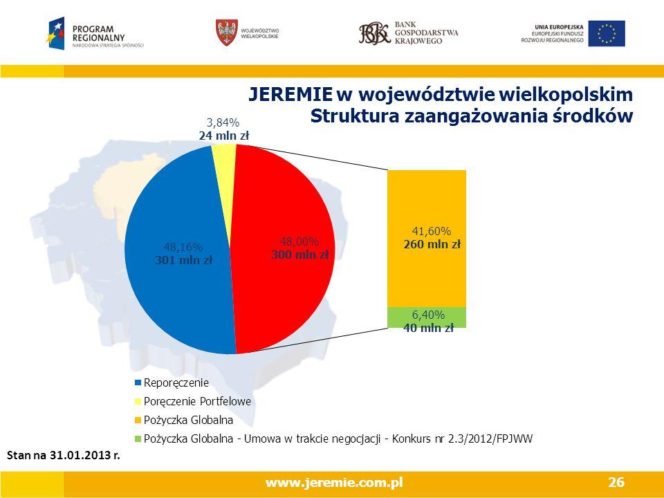JEREMIE w województwie wielkopolskim Struktura zaangażowania środków