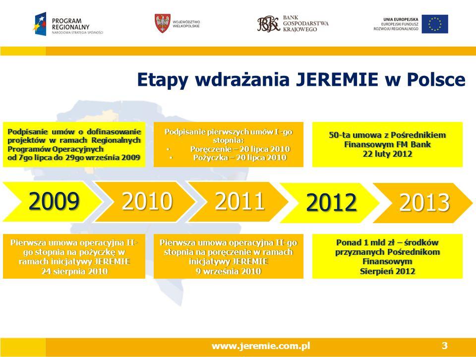 2009 2010 2011 2012 2013 Etapy wdrażania JEREMIE w Polsce
