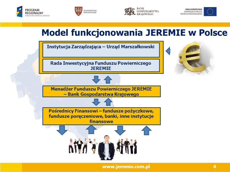 Model funkcjonowania JEREMIE w Polsce
