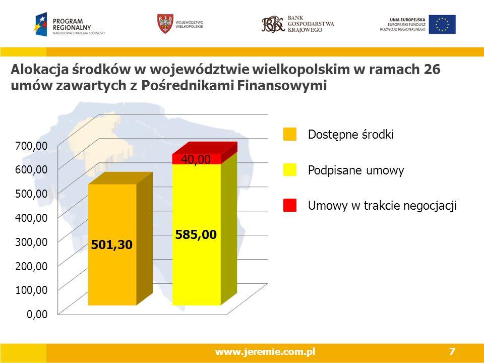 2017-03-28 Alokacja środków w województwie wielkopolskim w ramach 26 umów zawartych z Pośrednikami Finansowymi.