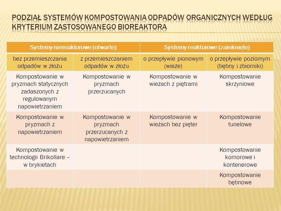Systemy niereaktorowe (otwarte) Systemy reaktorowe (zamknięte)