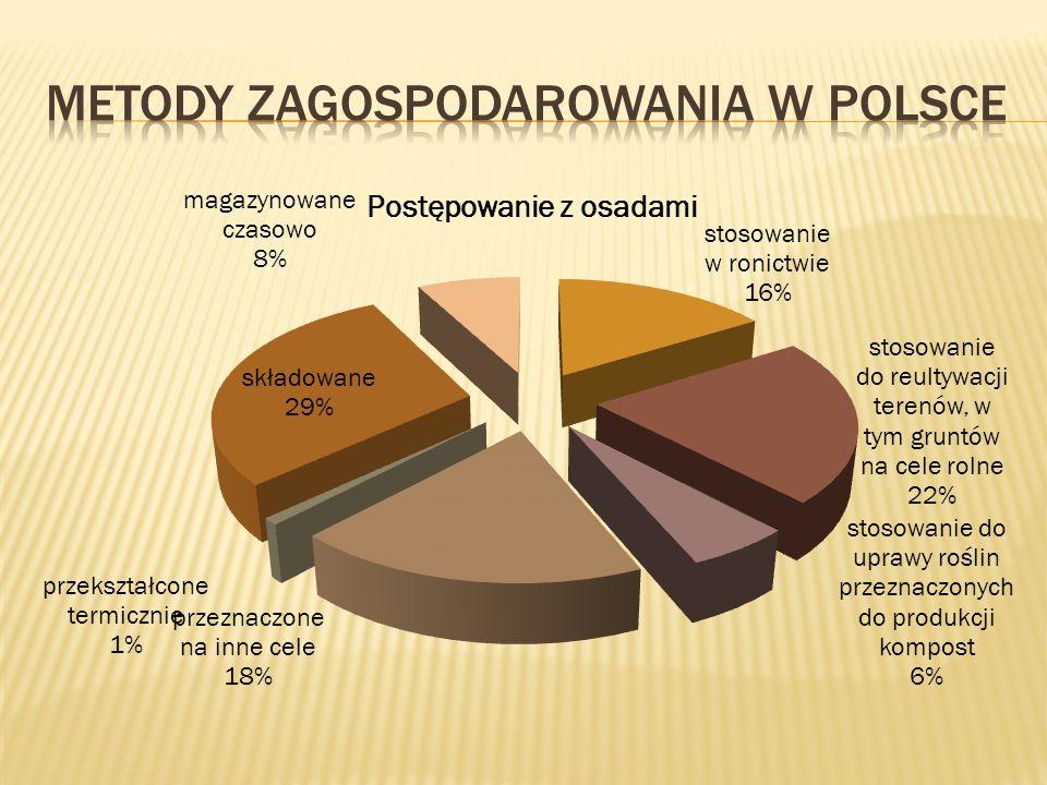 Metody zagospodarowania w polsce