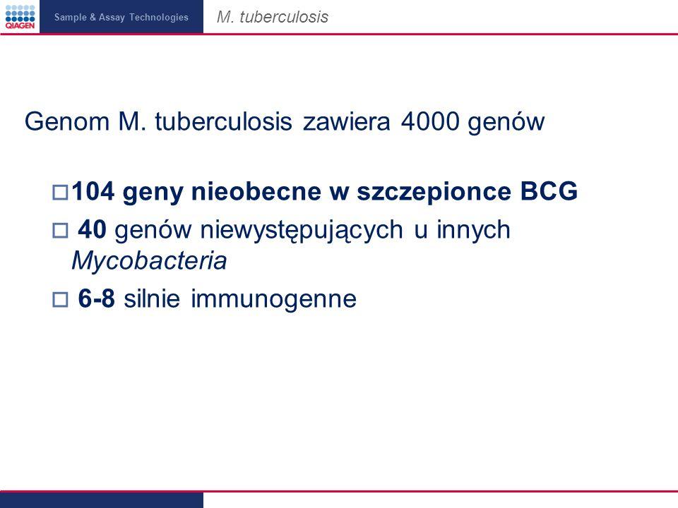 Genom M. tuberculosis zawiera 4000 genów