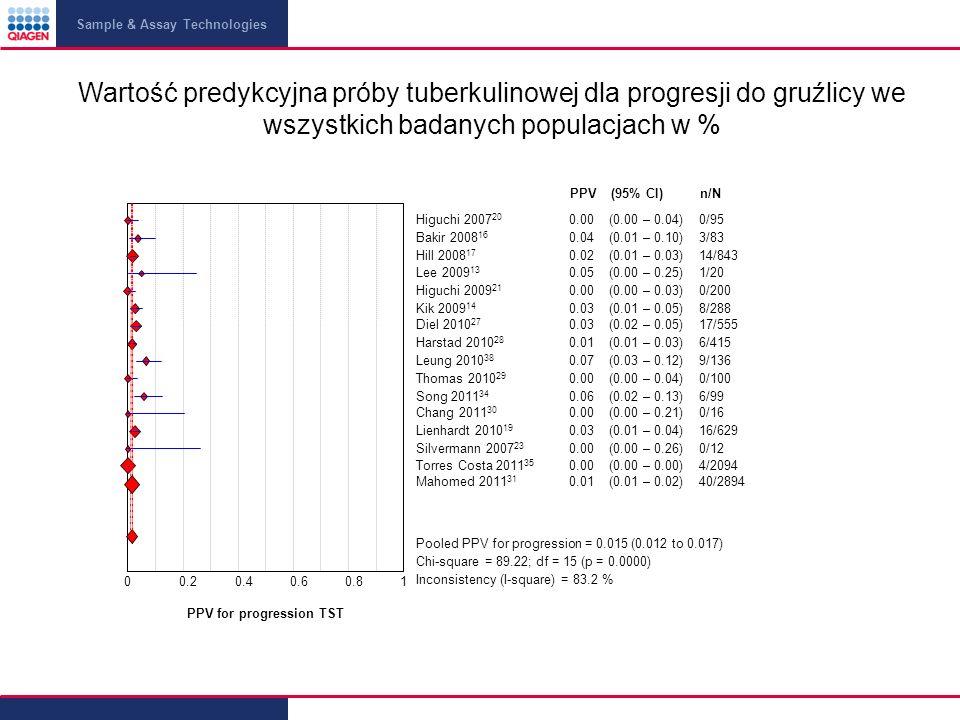 Wartość predykcyjna próby tuberkulinowej dla progresji do gruźlicy we wszystkich badanych populacjach w %