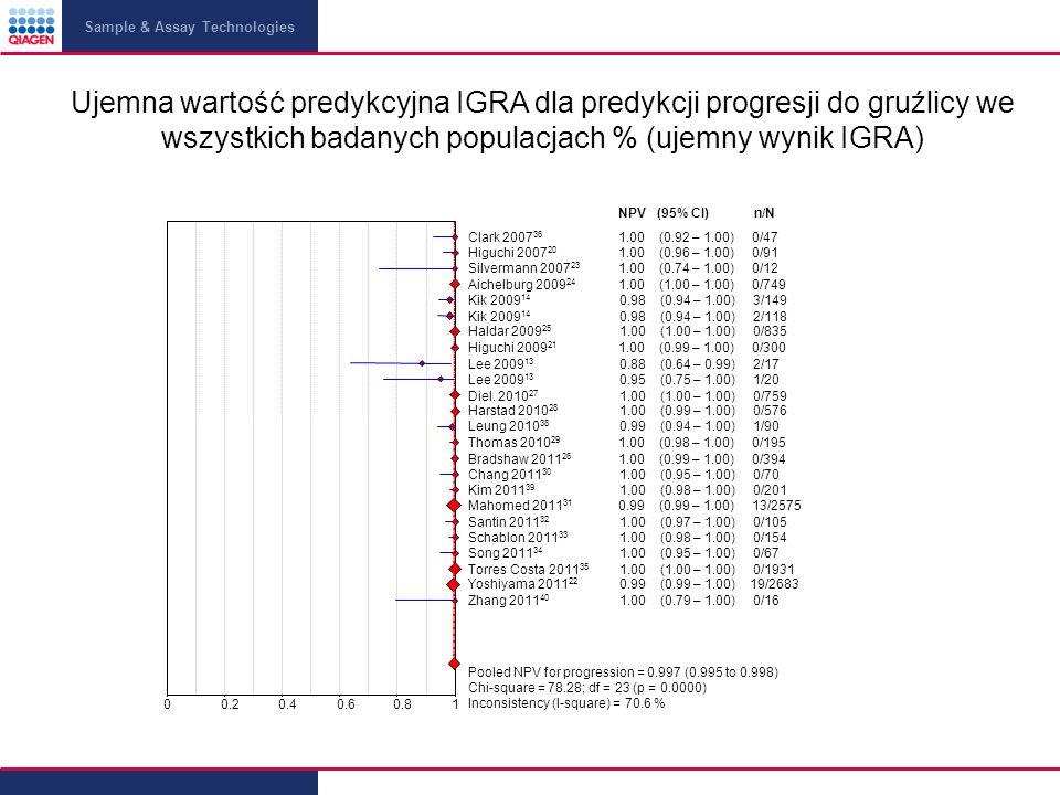 Ujemna wartość predykcyjna IGRA dla predykcji progresji do gruźlicy we wszystkich badanych populacjach % (ujemny wynik IGRA)