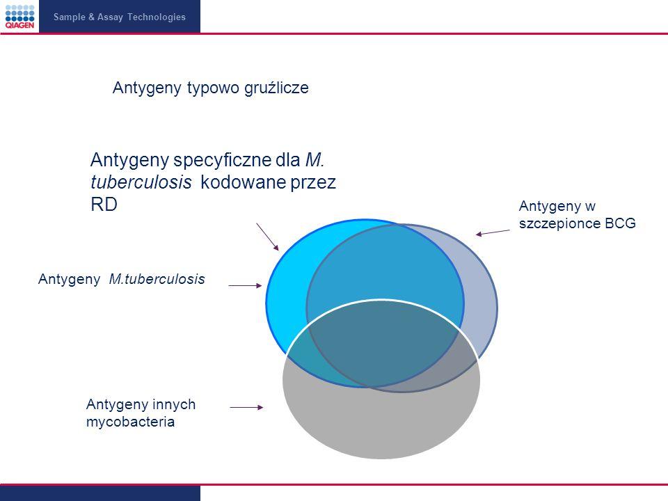 Antygeny specyficzne dla M. tuberculosis kodowane przez RD