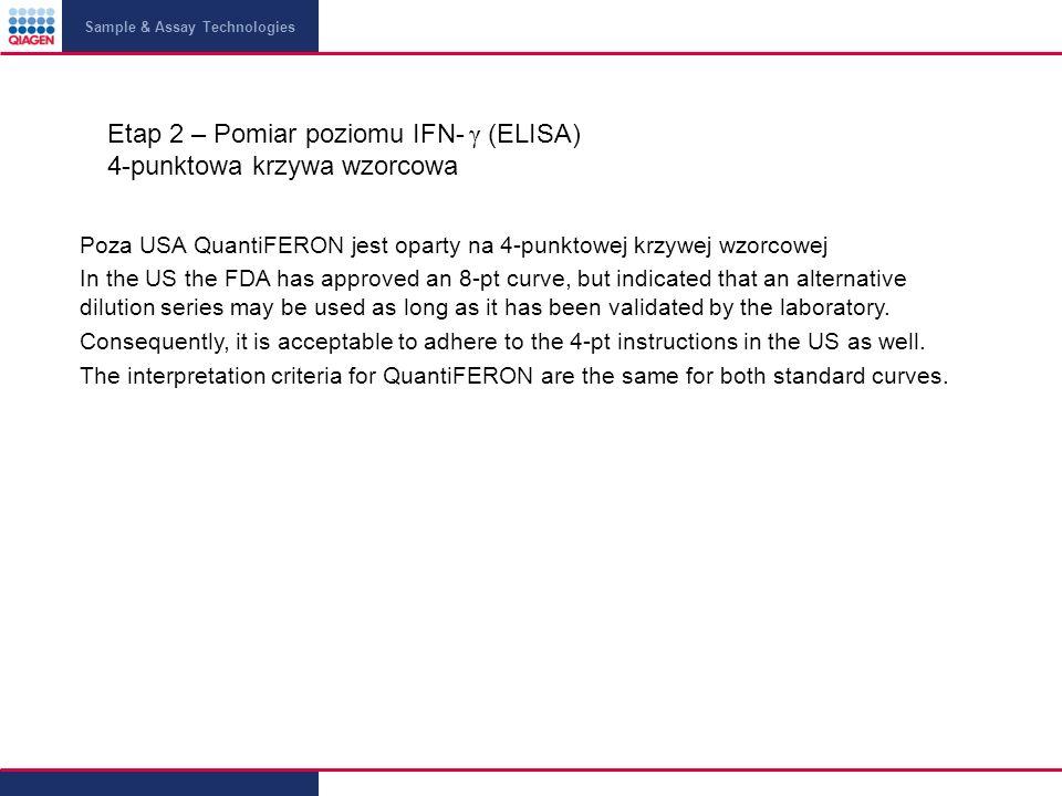Etap 2 – Pomiar poziomu IFN- γ (ELISA) 4-punktowa krzywa wzorcowa