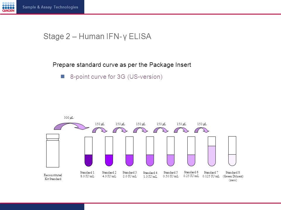 Stage 2 – Human IFN- γ ELISA